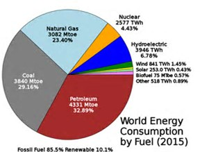Image-Energy-production-by-sector