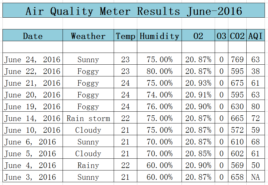 Image-Office-Air-Meter-Records-June-2016