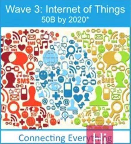Image-3-Wave-3-Internet-of-Things