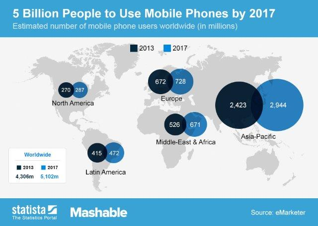Image-4-World-Mobile-Phone-Usage